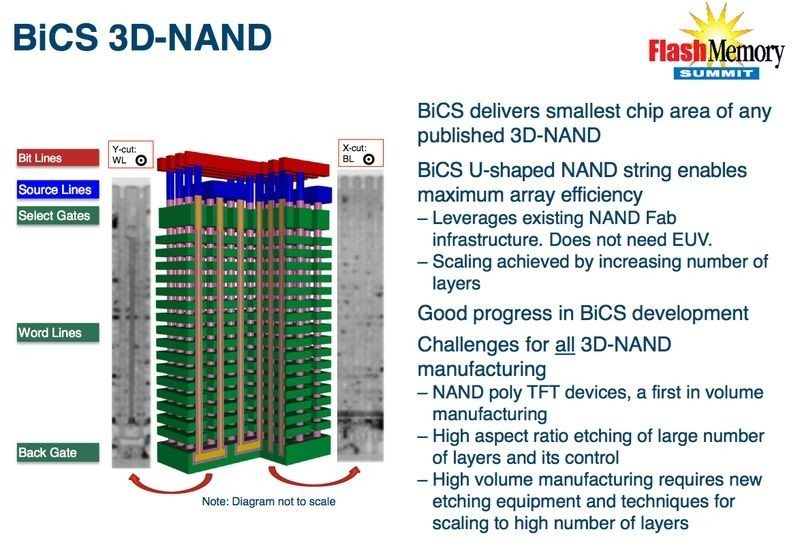 Toshiba SanDisk BiCS NAND