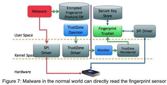 android biometrics 2
