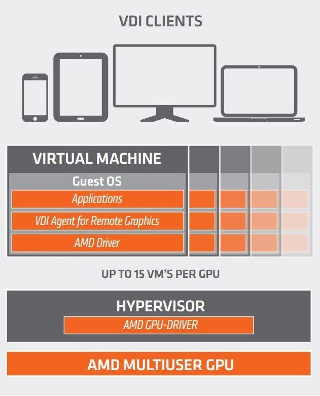AMD Multiuser GPU 1