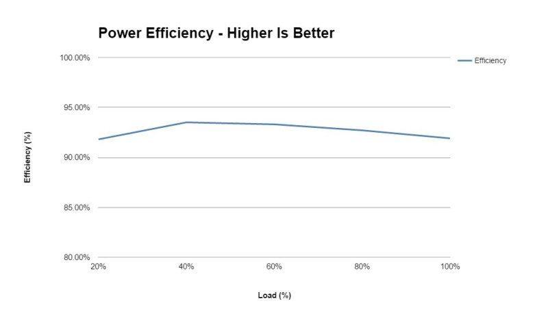 Cooler Master V750 Efficiency