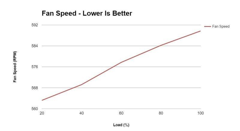 Cooler Master V750 fan speed