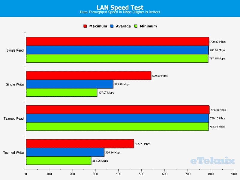 Gigabye_MW70-3S0-Chart-LAN_LST