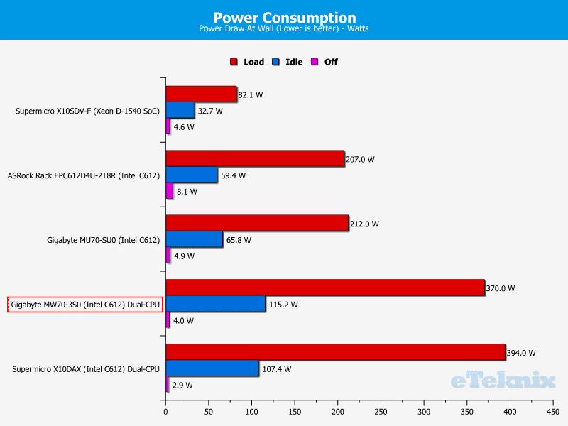 Gigabye_MW70-3S0-Chart-Power