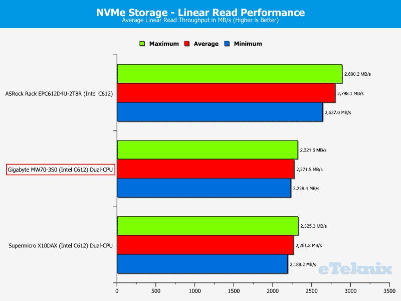 Gigabye_MW70-3S0-Chart-Storage_NVMEread