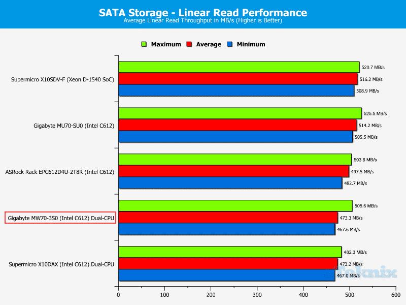 Gigabye_MW70-3S0-Chart-Storage_SATAread