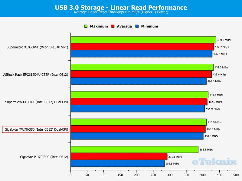 Gigabye_MW70-3S0-Chart-Storage_USB3read