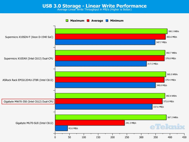 Gigabye_MW70-3S0-Chart-Storage_USB3write