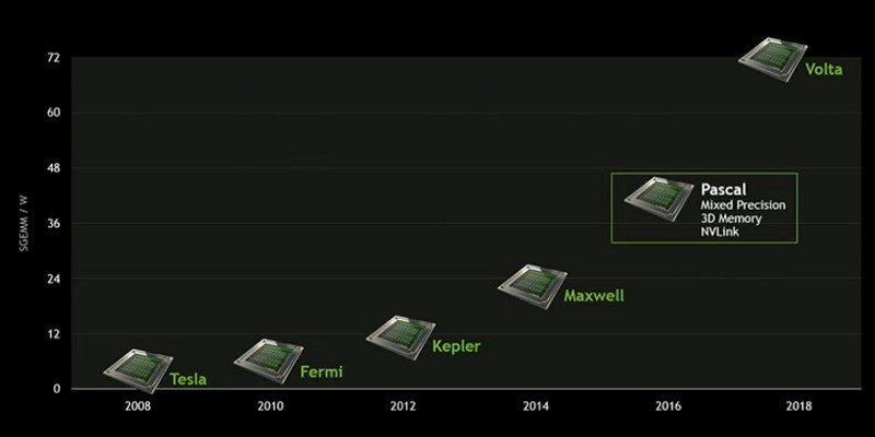 NVIDIA-2015-2018-Roadmap-Pascal