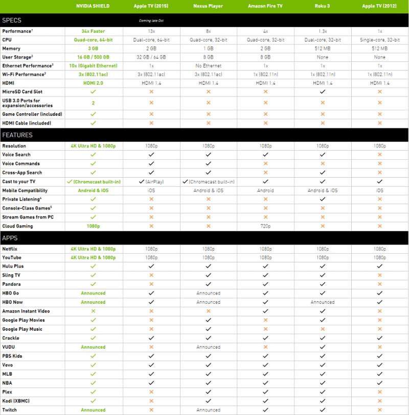 NVIDIA Shield table