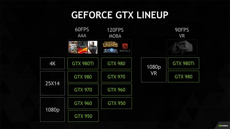 Nvidia GeForce Lineup PC Recomended Hardware Specifications