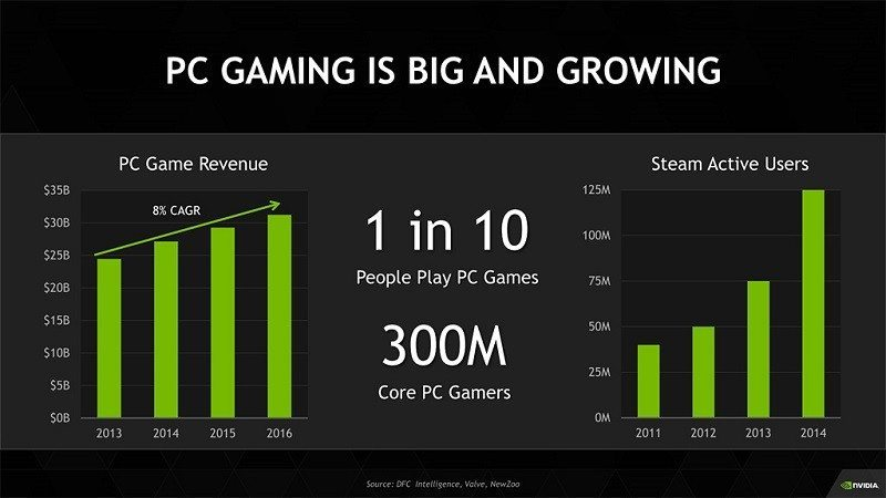 Nvidia PC Gaming Market