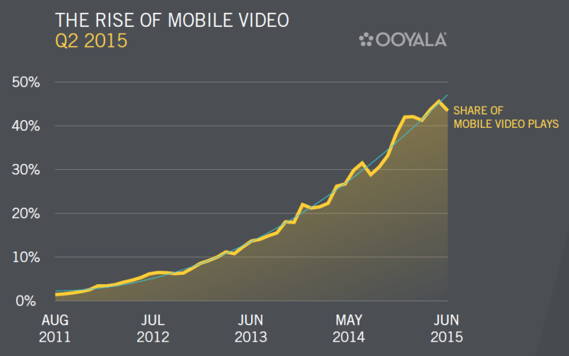 Ooyala-q2-2015-mobile-video-trends-800x501