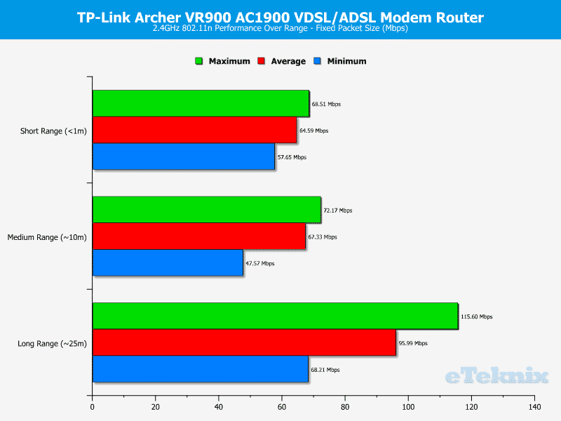 TP-Link_VR900-Chart-WLAN_2_fixed