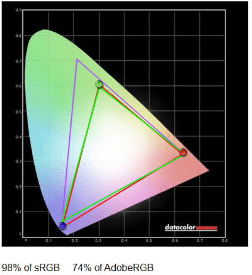 calibrated color gamut