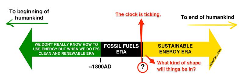 fossil fuels timeline