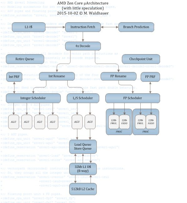 AMD Zen Core Architecture CPU x86