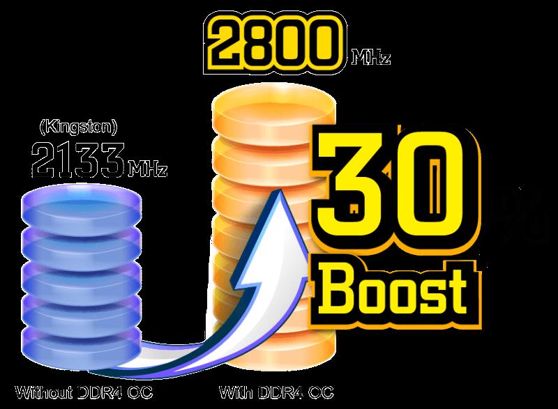 ASRock DDR4 OC results