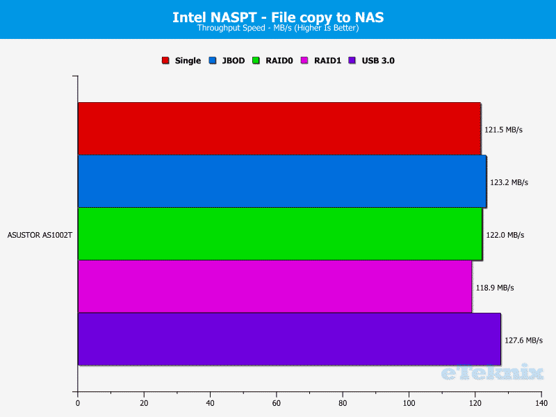 ASUSTOR_AS1002T-Chart-08_file to nas