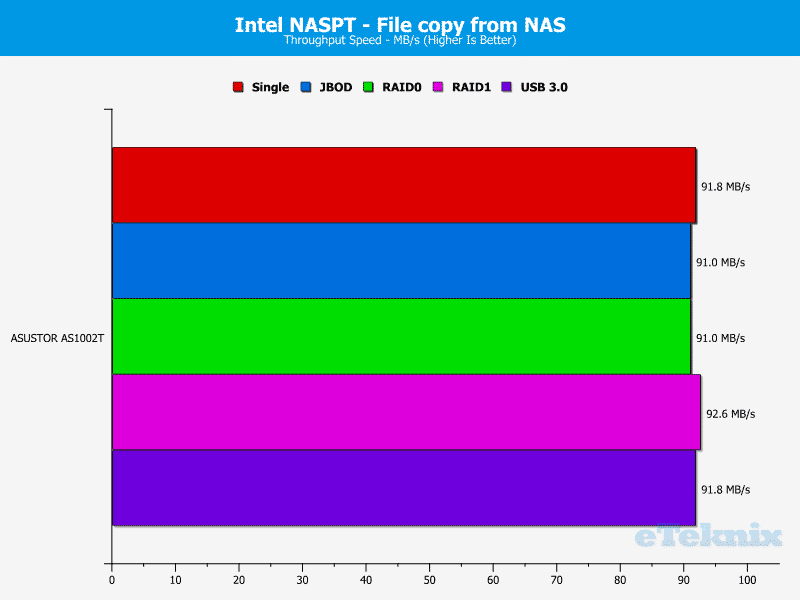 ASUSTOR_AS1002T-Chart-09_file from nas