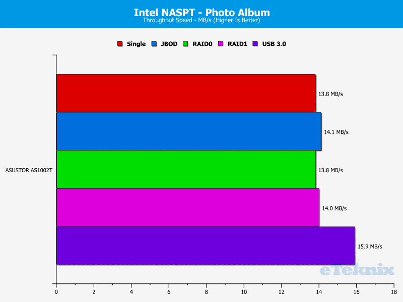 ASUSTOR_AS1002T-Chart-12 Photoalbum