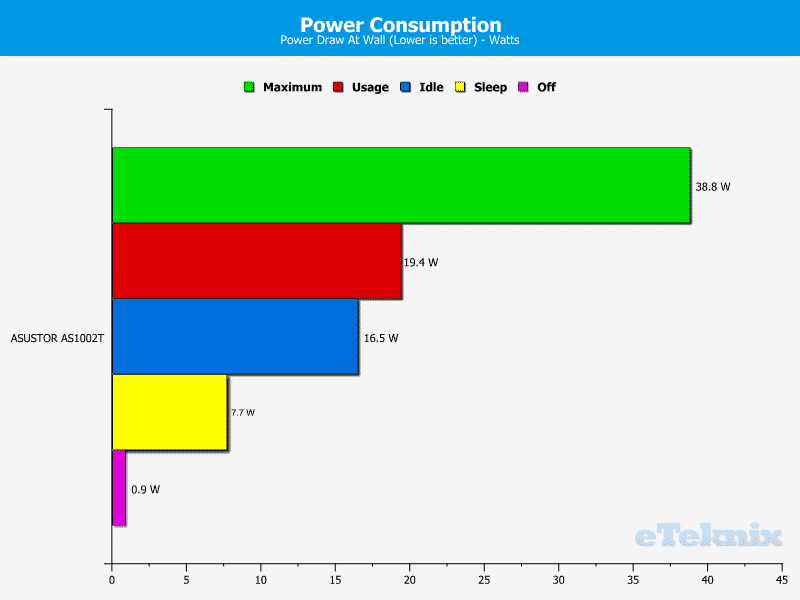 ASUSTOR_AS1002T-Chart-PowerConsumption