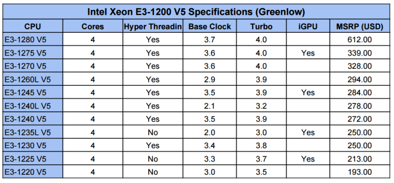 Intel Greenlow CPU specs