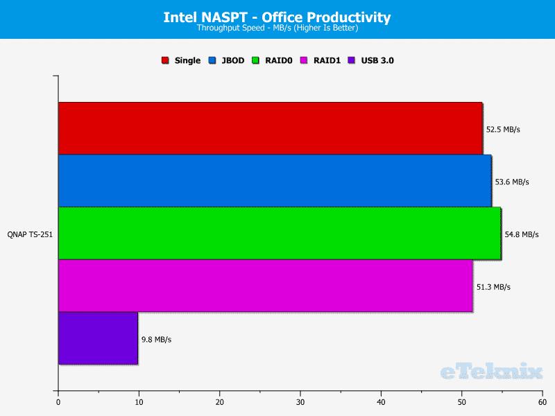 QNAP_TS251-Chart-07.office