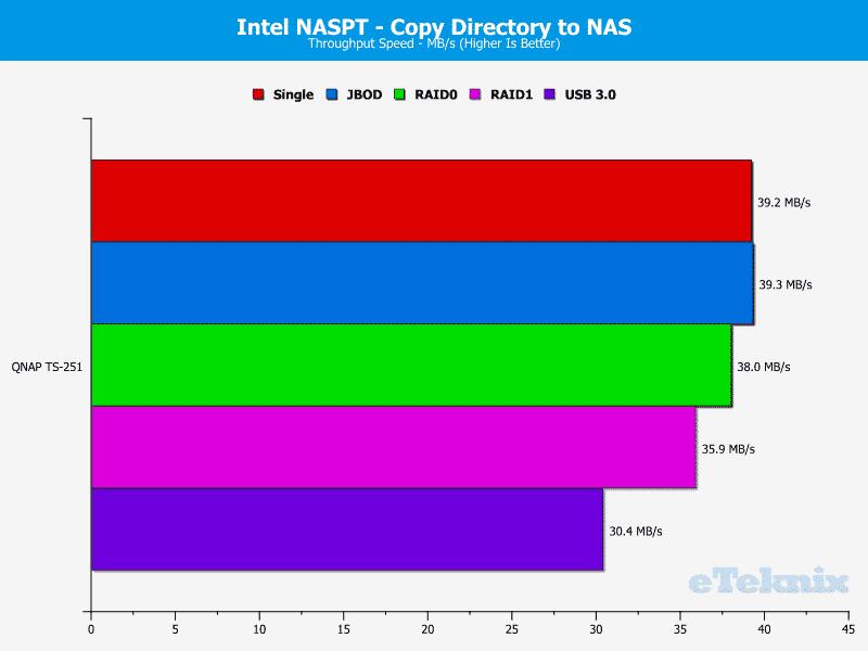 QNAP_TS251-Chart-10.dirtonas