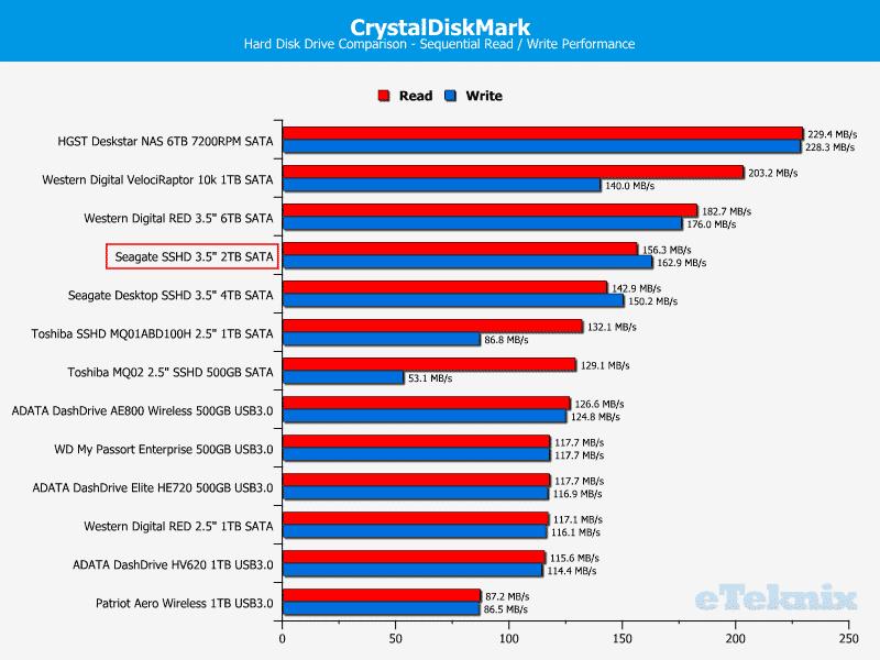 Seagate_SSHD_2TB-Chart-Drivelist_CDM