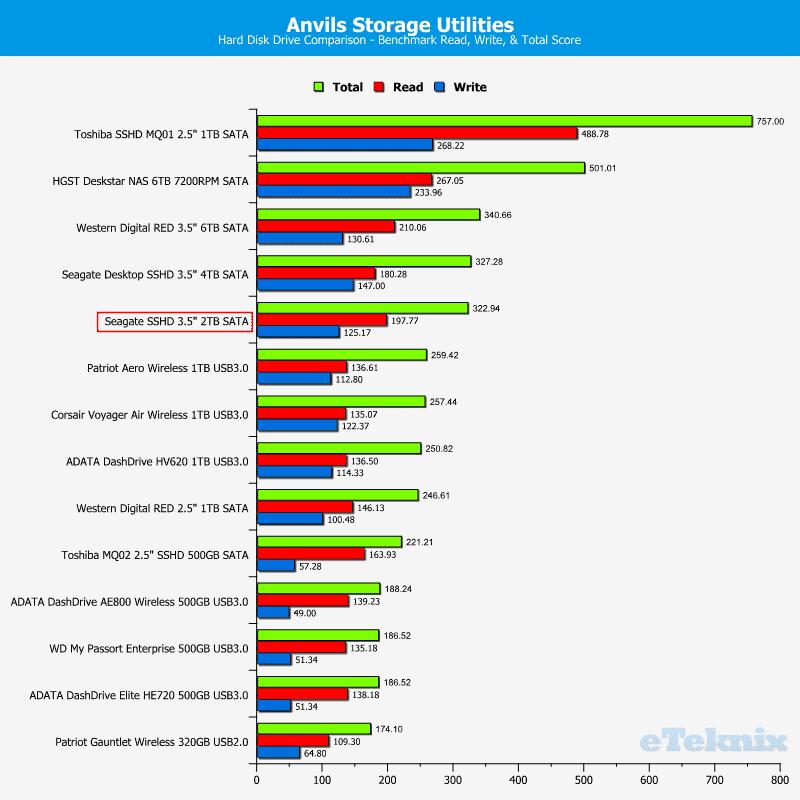 Seagate_SSHD_2TB-Chart-Drivelist_anvils