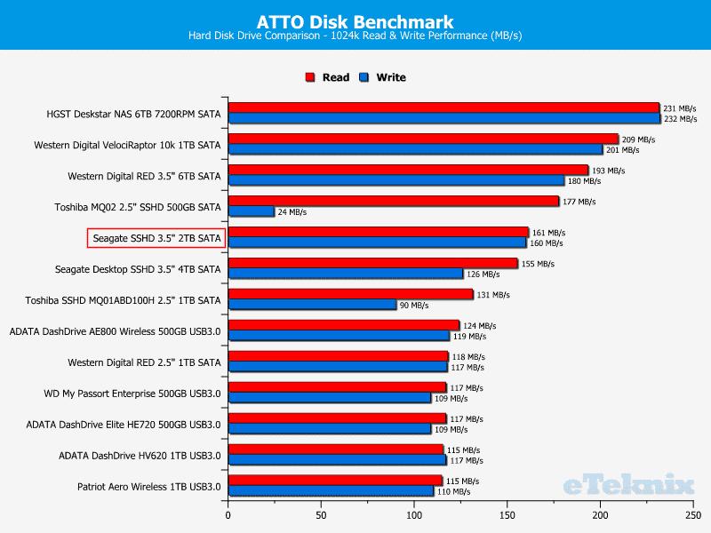 Seagate_SSHD_2TB-Chart-Drivelist_atto