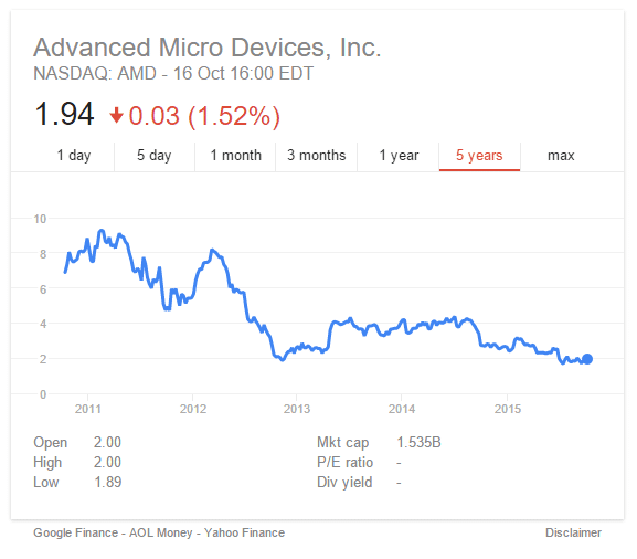 amd shares