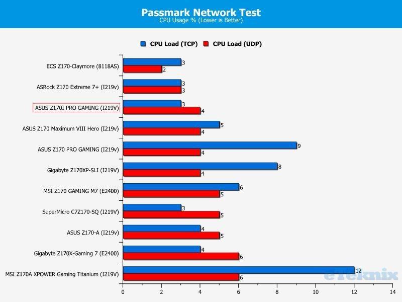 passmark network cpu