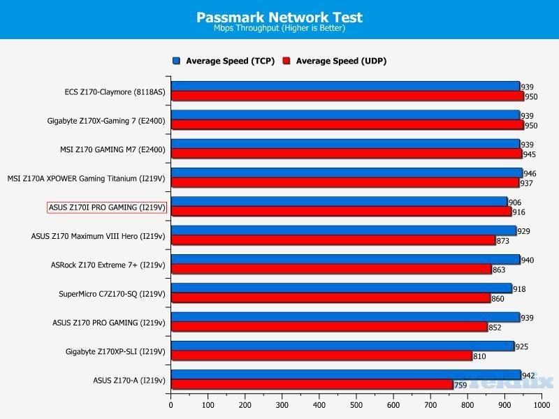 passmark network test