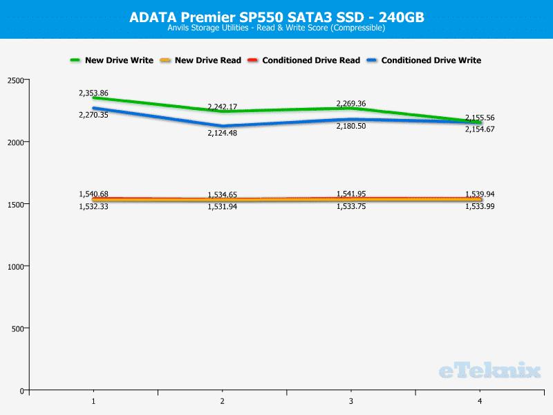 ADATA_SP550-Chart-Anvils_compr