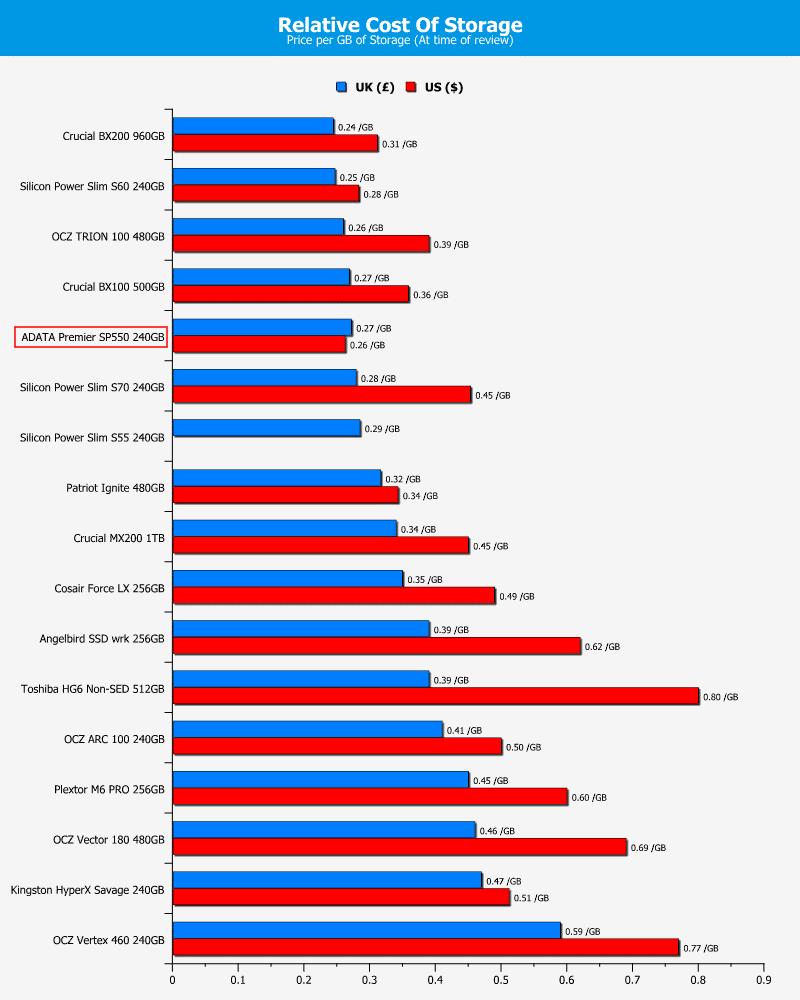 ADATA_SP550-Chart-PricePerGB