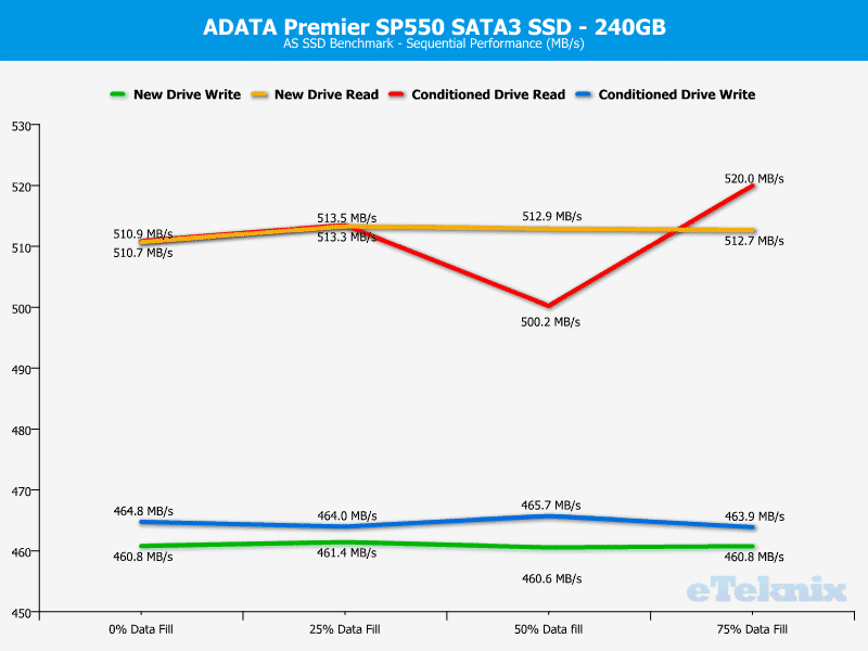 ADATA_SP550-Chart-asssd_seq
