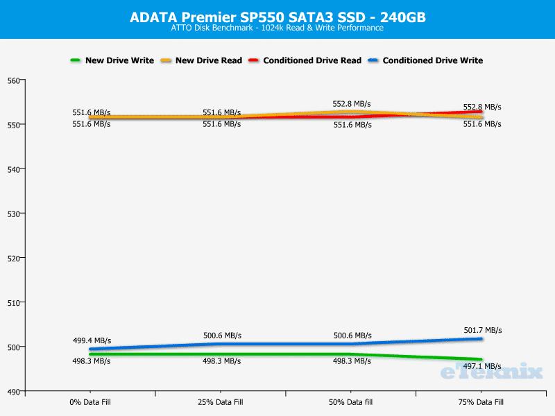ADATA_SP550-Chart-atto