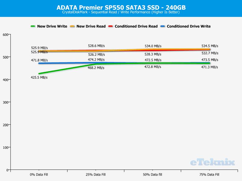 ADATA_SP550-Chart-cdm