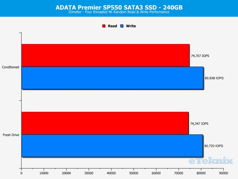 ADATA_SP550-Chart-iometer_random