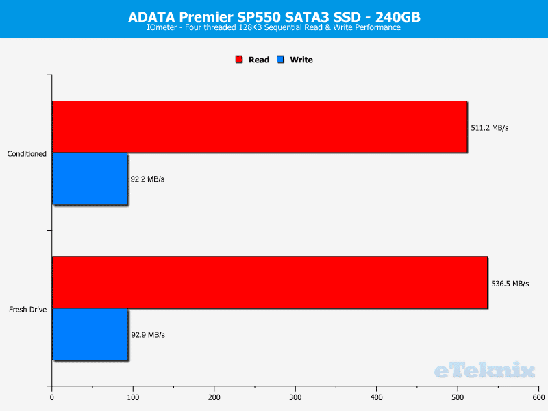 ADATA_SP550-Chart-iometer_seq