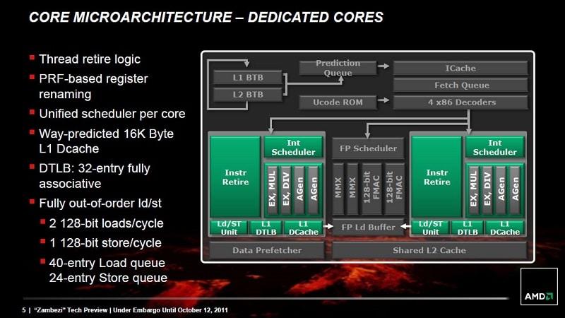AMD CPU Bulldozer Zambei Core 2