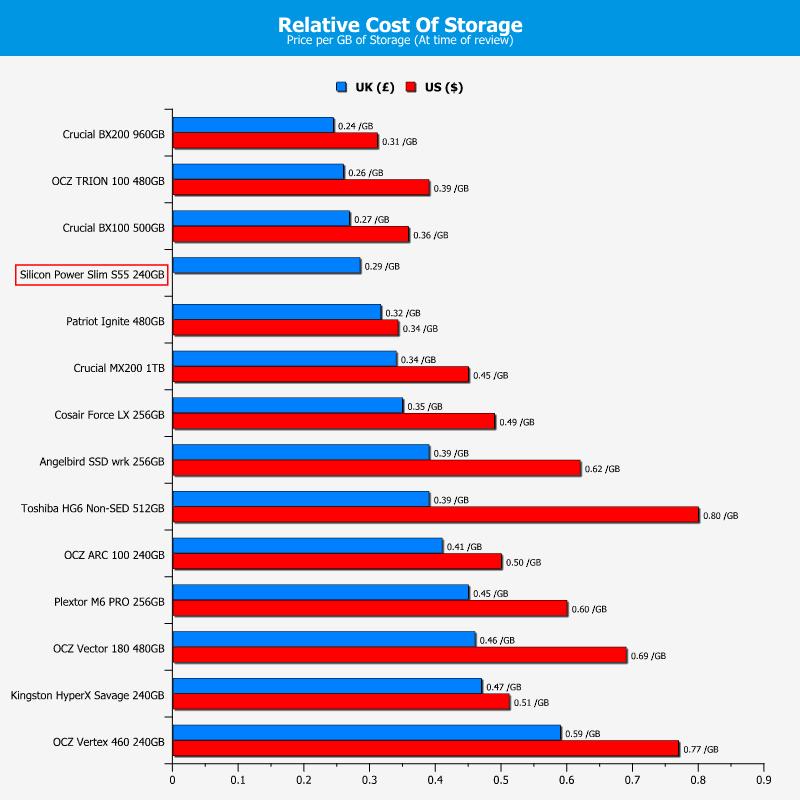 SP_S55-Chart-PricePerGB