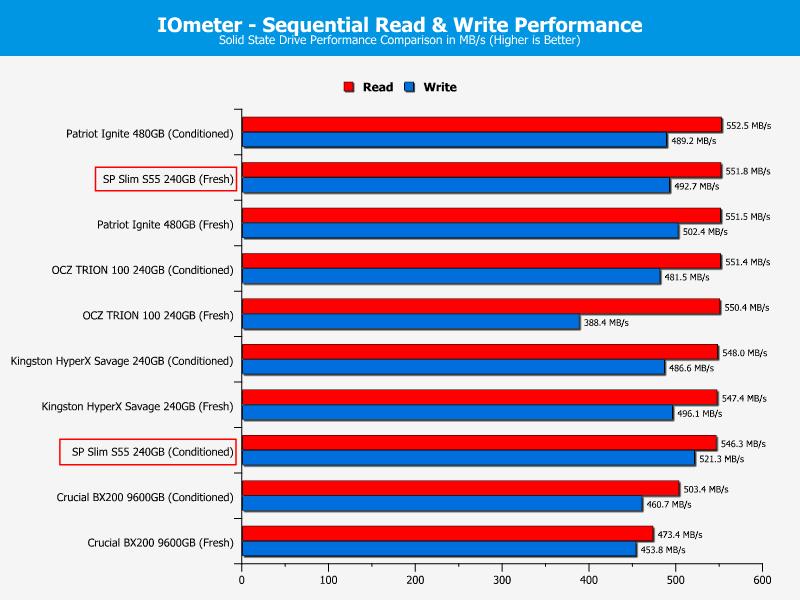 SP_S55-ChartDrives-IOmeter_seq