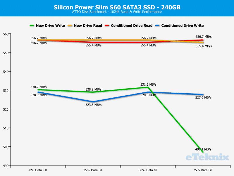 SP_S60--Chart-ATTO