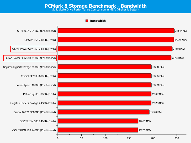 SP_S60-ChartComparison-PCmark bandwidth