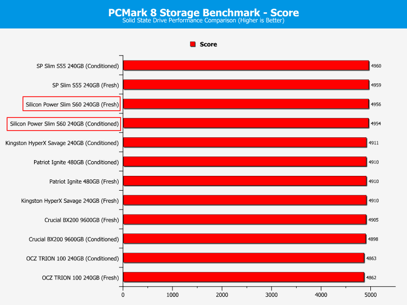 SP_S60-ChartComparison-PCmark score