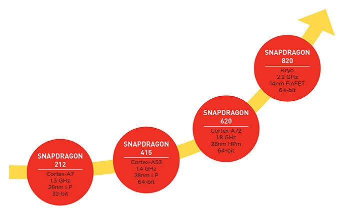 Snapdragon 820 Processor 2