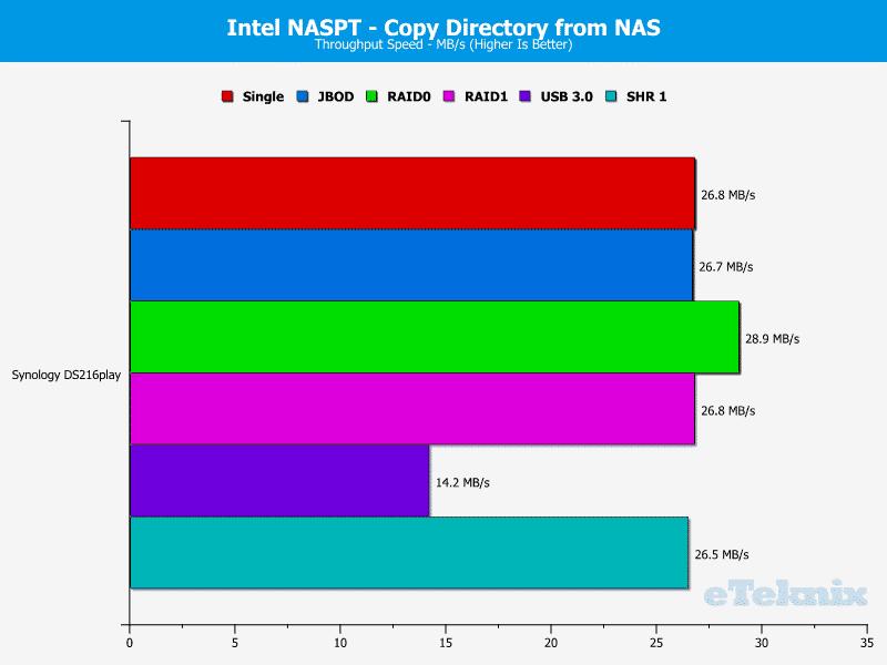 Synology_DS216play-Chart-11_dirtonas