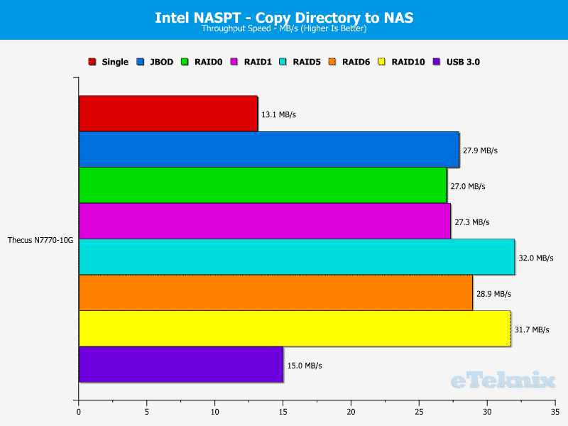 Thecus_N7770-10G-Chart-10 dir to nas